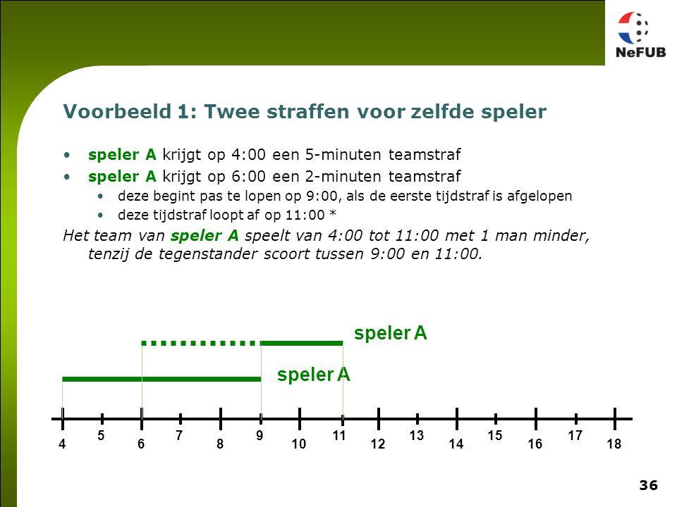 36 Voorbeeld 1: Twee straffen voor zelfde speler speler A krijgt op 4:00 een 5-minuten teamstraf speler A krijgt op 6:00 een 2-minuten teamstraf deze