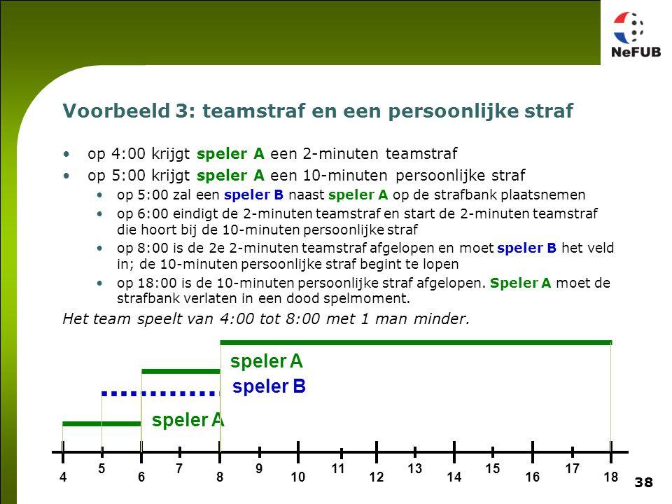 38 speler B Voorbeeld 3: teamstraf en een persoonlijke straf op 4:00 krijgt speler A een 2-minuten teamstraf op 5:00 krijgt speler A een 10-minuten pe