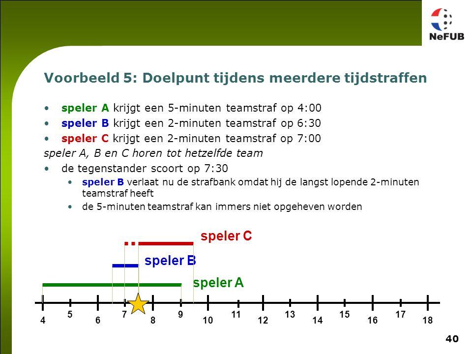 40 Voorbeeld 5: Doelpunt tijdens meerdere tijdstraffen speler A krijgt een 5-minuten teamstraf op 4:00 speler B krijgt een 2-minuten teamstraf op 6:30