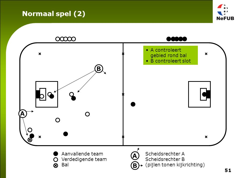 51 Aanvallende team Verdedigende team Bal Scheidsrechter A Scheidsrechter B (pijlen tonen kijkrichting) A B A B A controleert gebied rond bal B contro