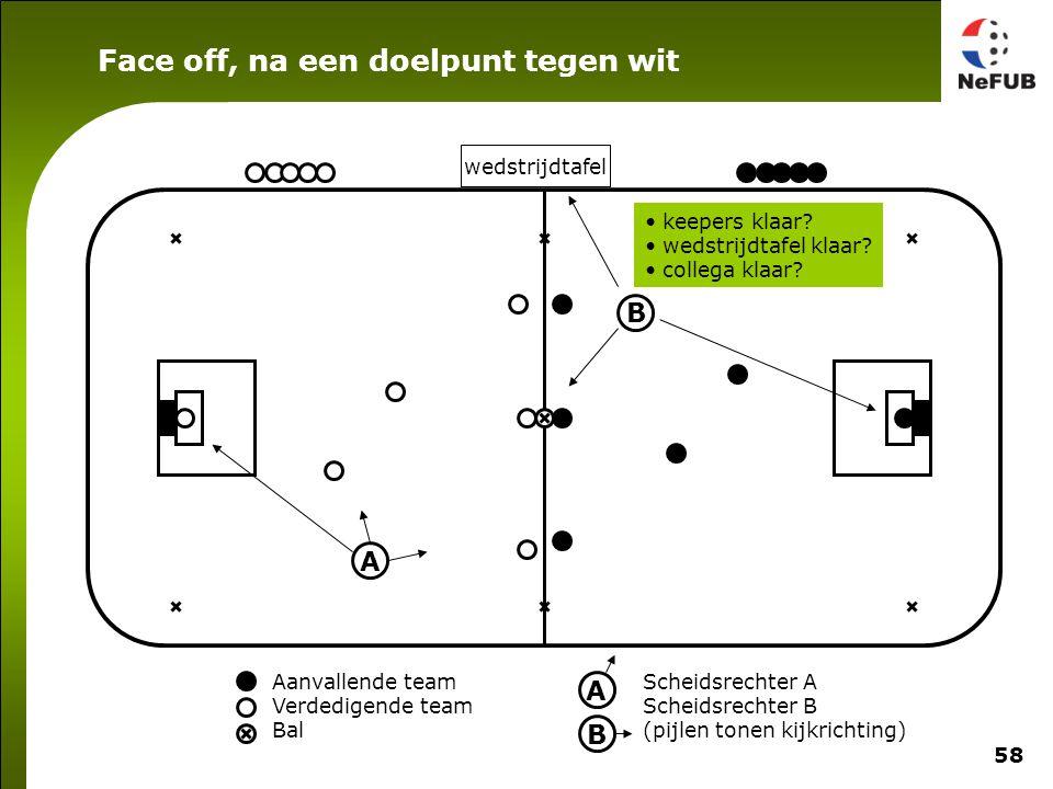 58 Aanvallende team Verdedigende team Bal Scheidsrechter A Scheidsrechter B (pijlen tonen kijkrichting) A B A B wedstrijdtafel keepers klaar? wedstrij