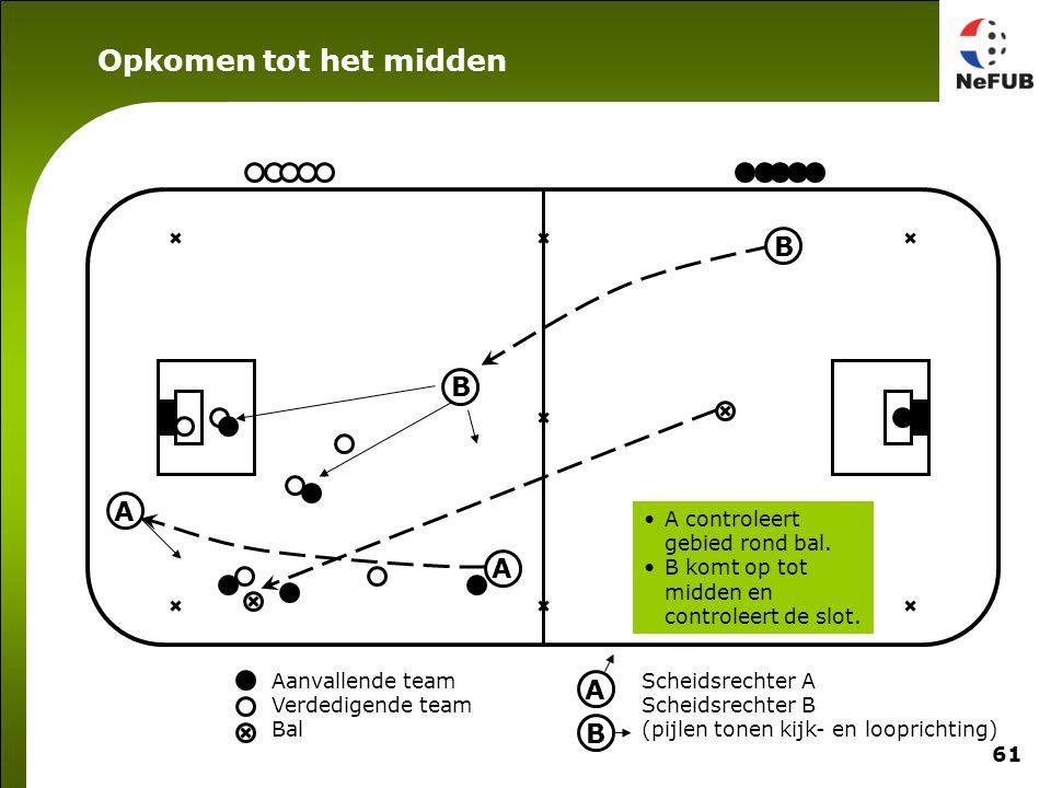 61 Aanvallende team Verdedigende team Bal Scheidsrechter A Scheidsrechter B (pijlen tonen kijk- en looprichting) A B A B A B A controleert gebied rond