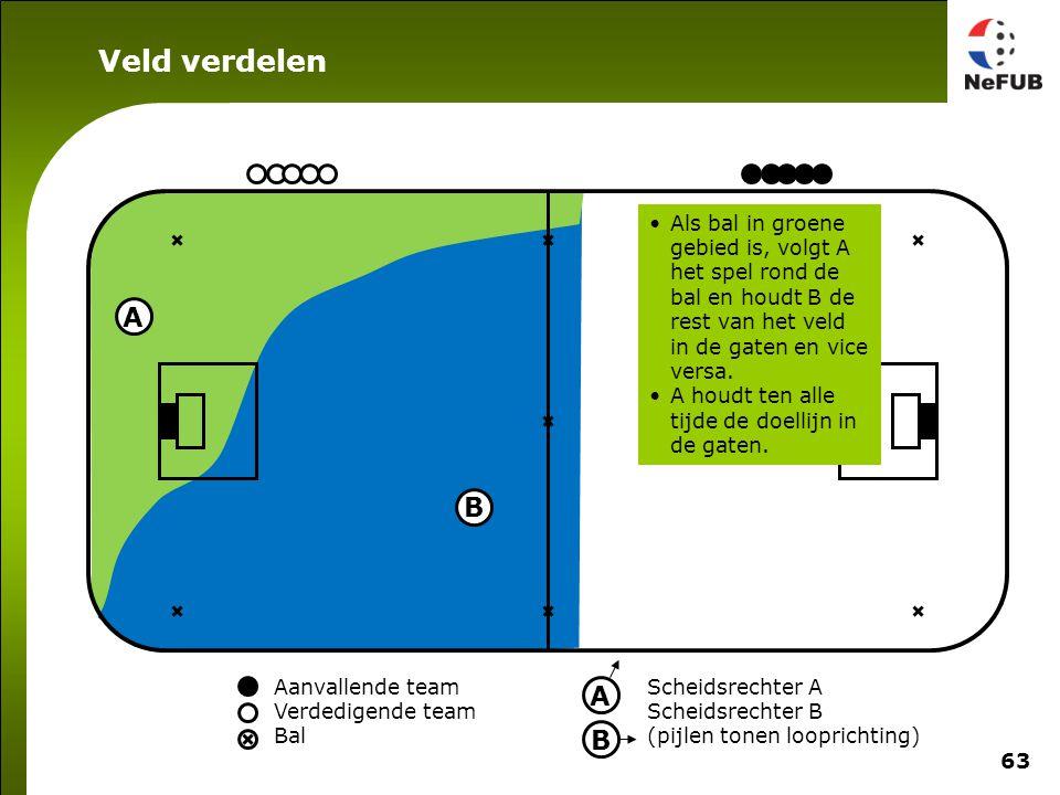 63 Aanvallende team Verdedigende team Bal Scheidsrechter A Scheidsrechter B (pijlen tonen looprichting) A B A B Als bal in groene gebied is, volgt A h