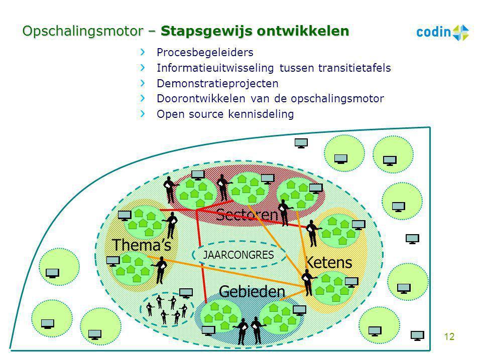 Procesbegeleiders Informatieuitwisseling tussen transitietafels Demonstratieprojecten Doorontwikkelen van de opschalingsmotor Open source kennisdeling