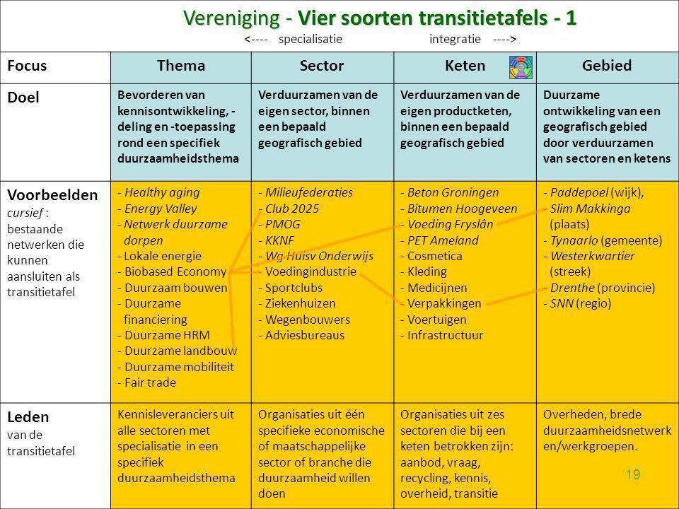 Vereniging - Vier soorten transitietafels - 1 FocusThemaSectorKetenGebied Doel Bevorderen van kennisontwikkeling, - deling en -toepassing rond een spe