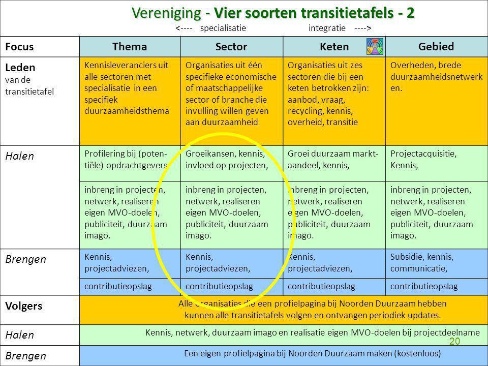 Vereniging - Vier soorten transitietafels - 2 FocusThemaSectorKetenGebied Leden van de transitietafel Kennisleveranciers uit alle sectoren met special