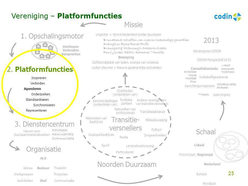 Transitie- versnellers Overheden (onderdelen van) Koploperbedrijven Kennisinstellingen (onderdelen van) Zorgaanbieders Transitieadviseurs Particuliere
