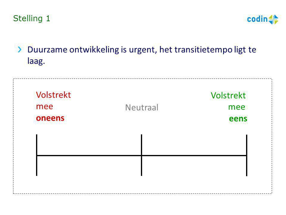Stelling 1 Duurzame ontwikkeling is urgent, het transitietempo ligt te laag. Volstrekt mee oneens Volstrekt mee eens Neutraal