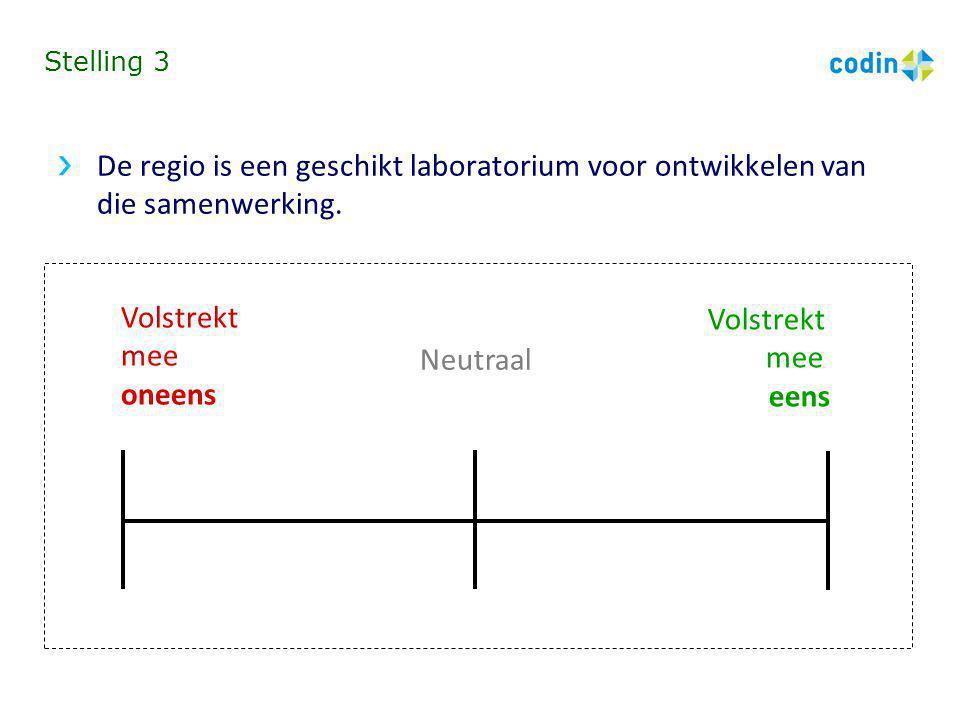 Stelling 3 De regio is een geschikt laboratorium voor ontwikkelen van die samenwerking. Volstrekt mee oneens Volstrekt mee eens Neutraal