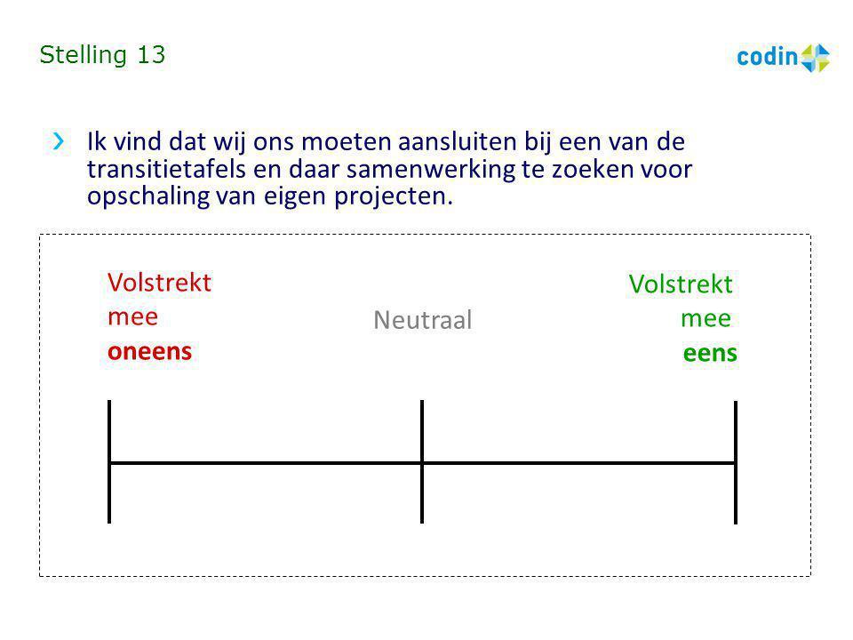 Stelling 13 Ik vind dat wij ons moeten aansluiten bij een van de transitietafels en daar samenwerking te zoeken voor opschaling van eigen projecten. V