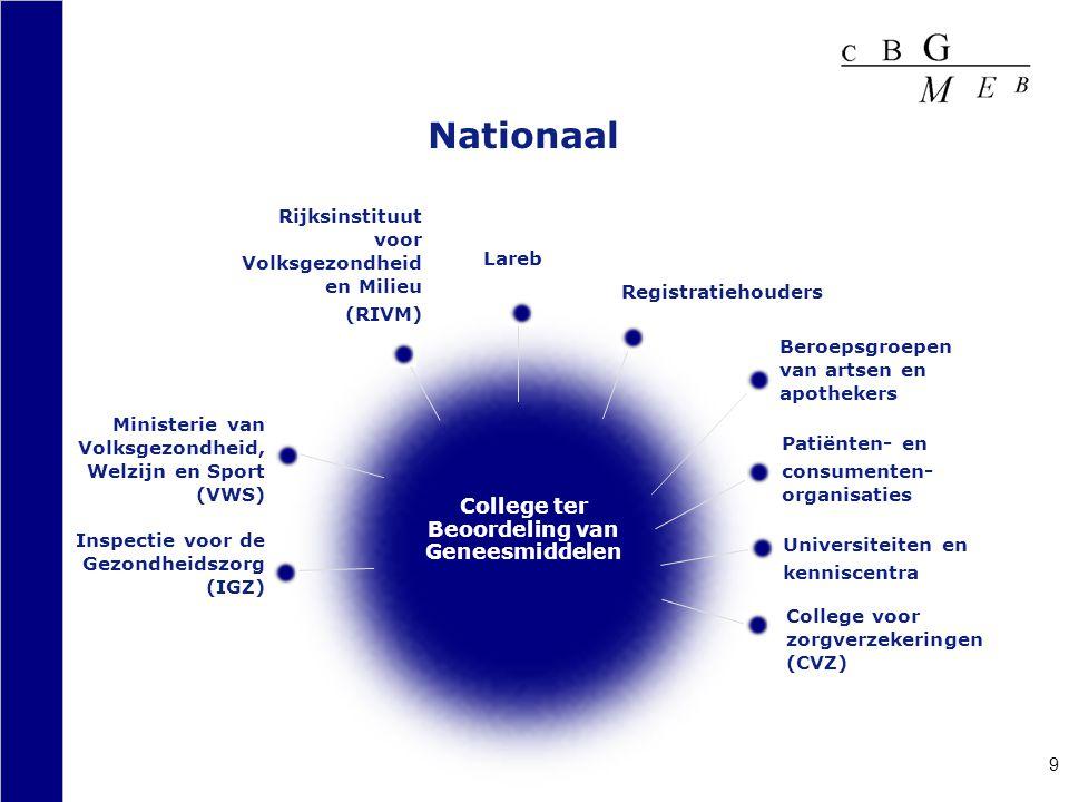 10 Europese Commissie European Medicines Agency (EMeA) Heads of Medicines Agencies (HMA) World Health Organisation (WHO) College ter Beoordeling van Geneesmiddelen (CBG) Internationaal