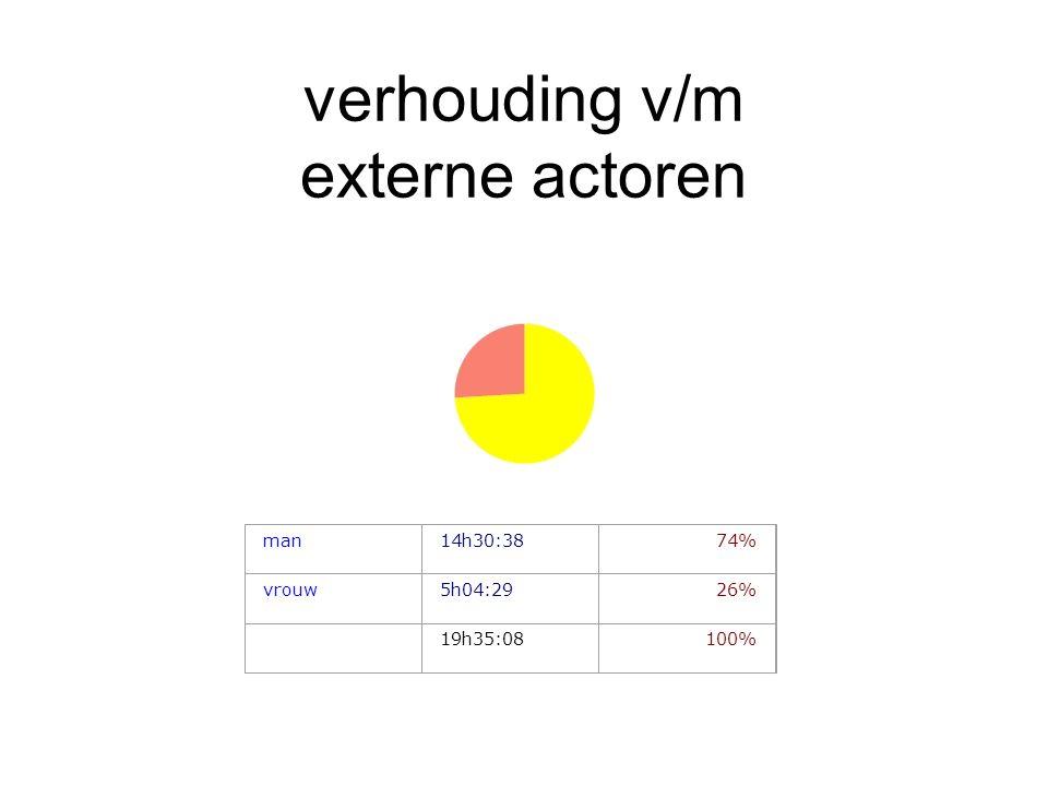 verhouding v/m externe actoren man14h30:3874% vrouw5h04:2926% 19h35:08100%