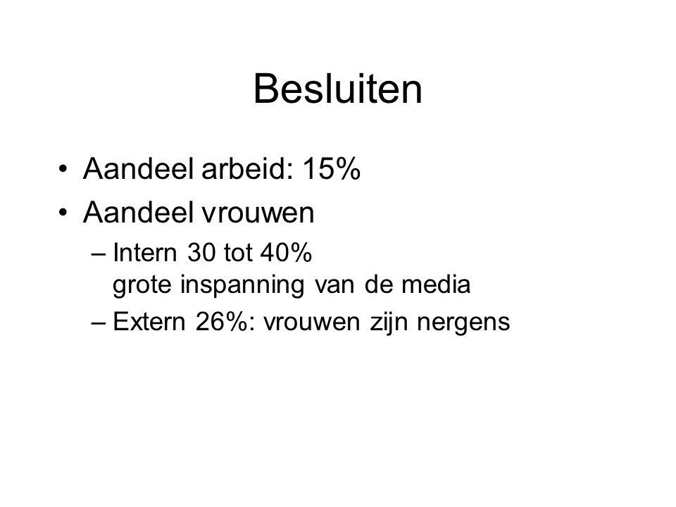 Alle resultaten op http://www.arbeidinbeeld.be