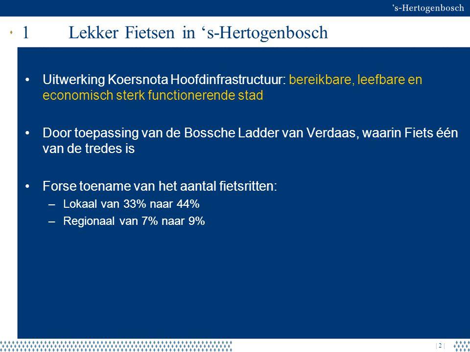 | 2 | 1Lekker Fietsen in 's-Hertogenbosch Uitwerking Koersnota Hoofdinfrastructuur: bereikbare, leefbare en economisch sterk functionerende stad Door toepassing van de Bossche Ladder van Verdaas, waarin Fiets één van de tredes is Forse toename van het aantal fietsritten: –Lokaal van 33% naar 44% –Regionaal van 7% naar 9%