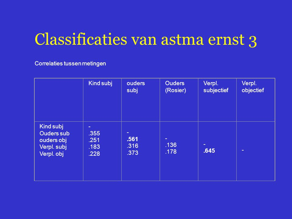 Classificaties van astma ernst 3 Correlaties tussen metingen Kind subjouders subj Ouders (Rosier) Verpl.