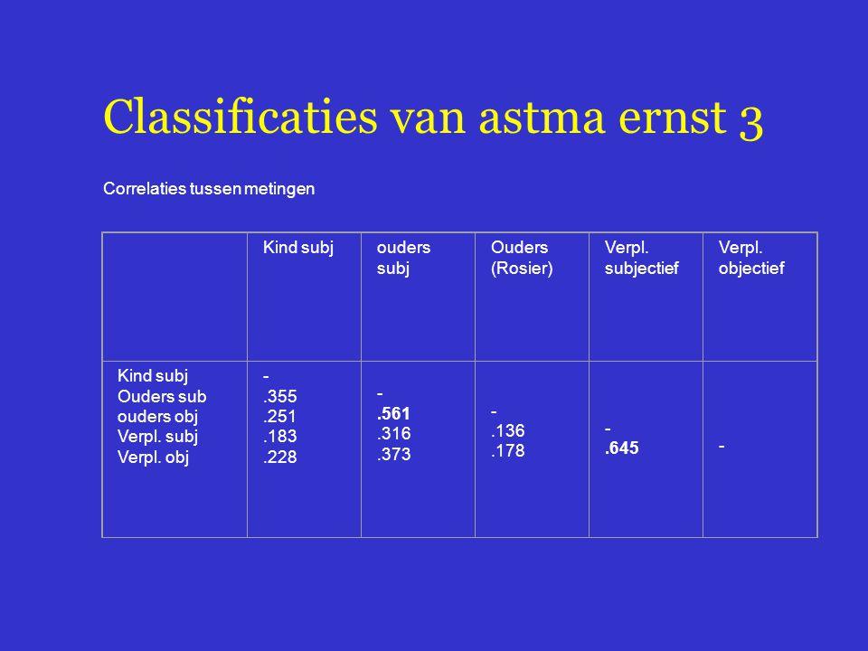 Classificaties van astma ernst 3 Correlaties tussen metingen Kind subjouders subj Ouders (Rosier) Verpl. subjectief Verpl. objectief Kind subj Ouders