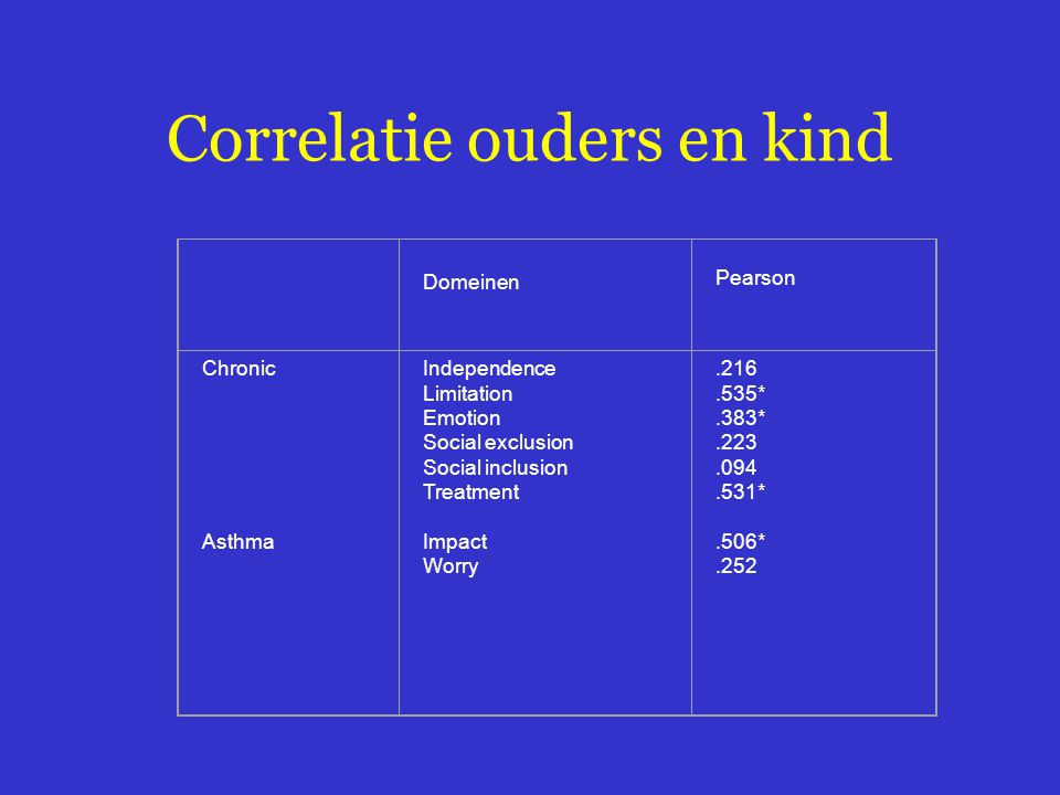 Correlatie ouders en kind Domeinen Pearson Chronic Asthma Independence Limitation Emotion Social exclusion Social inclusion Treatment Impact Worry.216