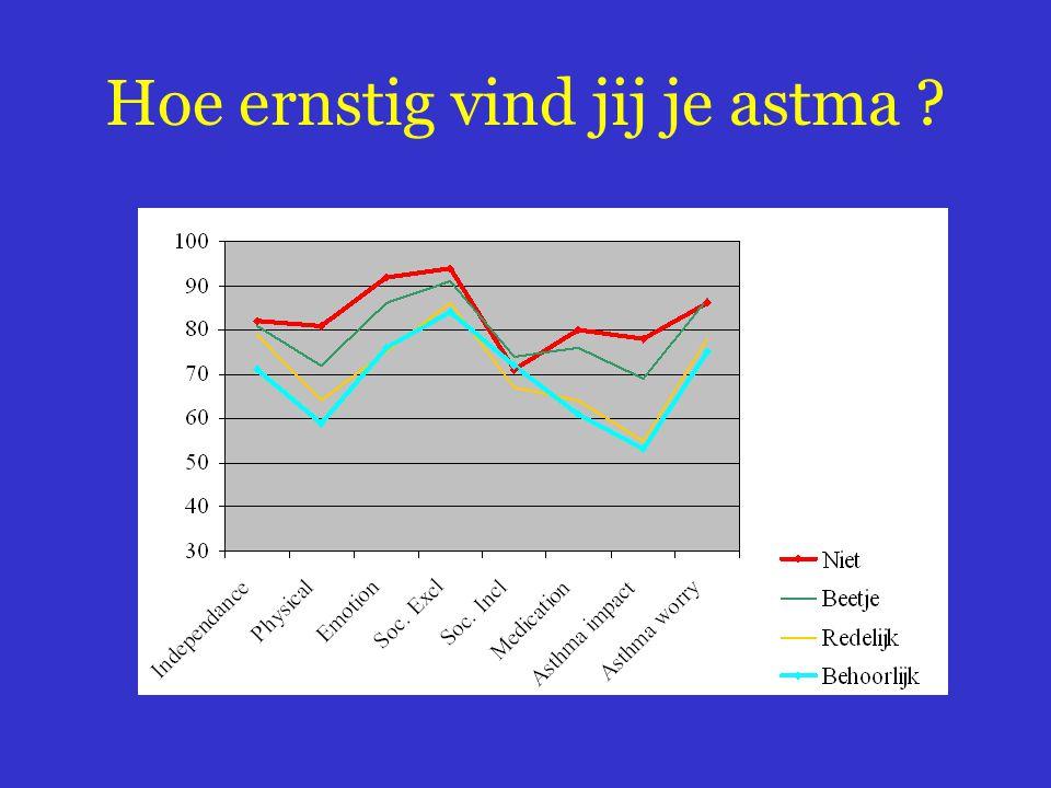 Hoe ernstig vind jij je astma ?