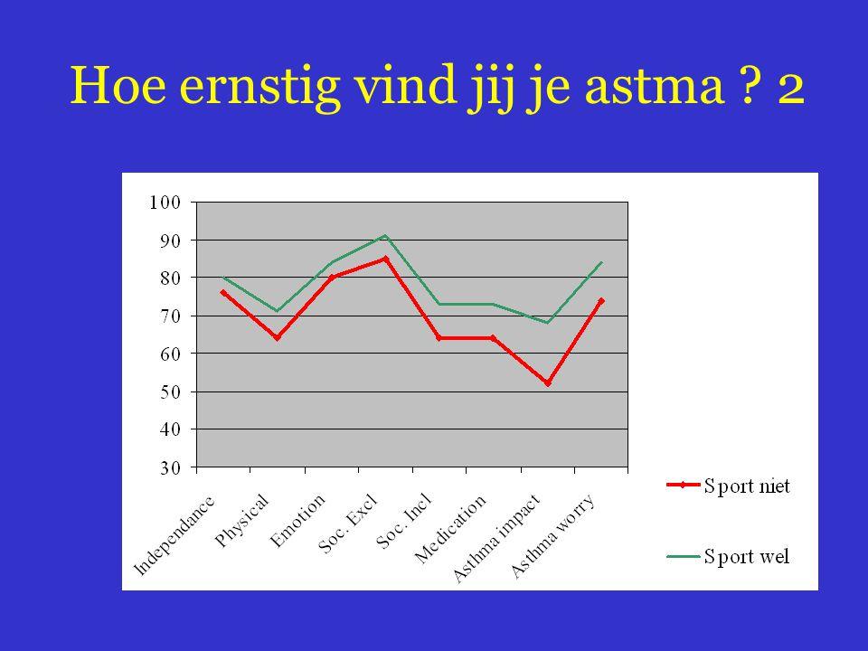 Hoe ernstig vind jij je astma ? 2