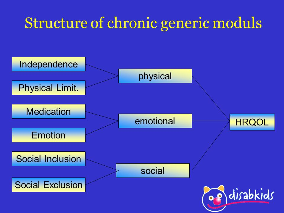 Structure of chronic generic moduls Independence Physical Limit. Medication Emotion Social Inclusion Social Exclusion physical emotional social HRQOL