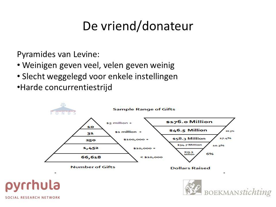 De vriend/donateur Pyramides van Levine: Weinigen geven veel, velen geven weinig Slecht weggelegd voor enkele instellingen Harde concurrentiestrijd