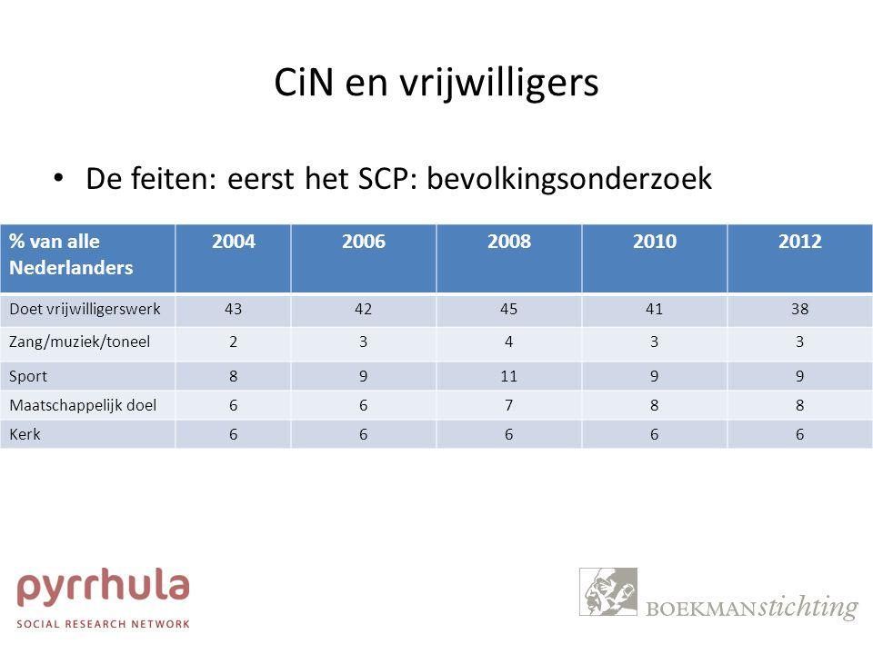 CiN en vrijwilligers De feiten: eerst het SCP: bevolkingsonderzoek % van alle Nederlanders 20042006200820102012 Doet vrijwilligerswerk4342454138 Zang/