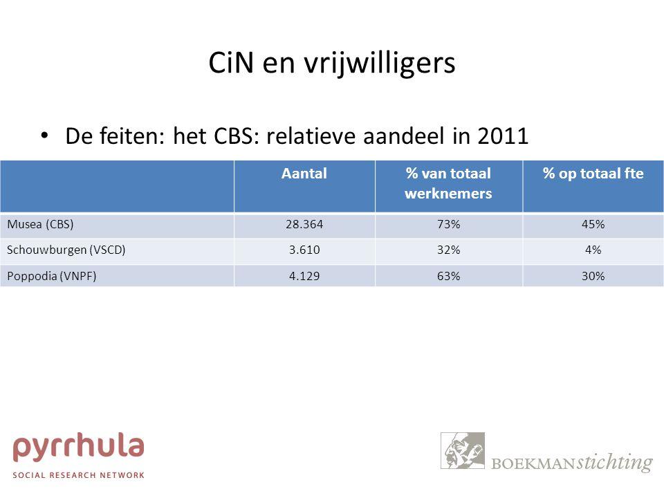 CiN en vrijwilligers De feiten: het CBS: relatieve aandeel in 2011 Aantal% van totaal werknemers % op totaal fte Musea (CBS)28.36473%45% Schouwburgen