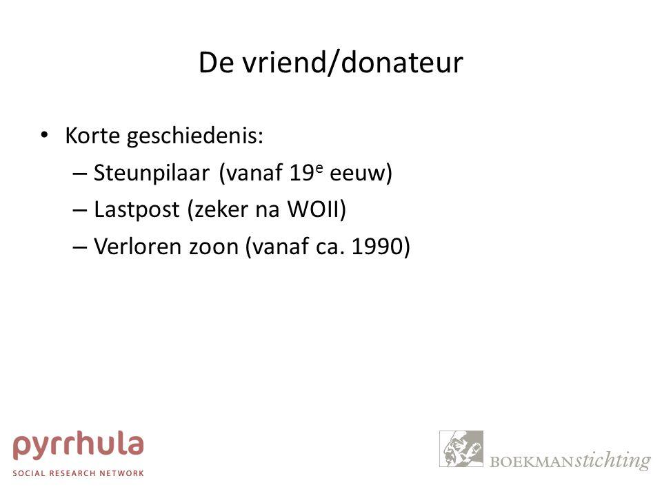 De vriend/donateur Geven in Nederland (Schuyt e.a., 2013): 2005200720092011 Giften cultuur (mln €)326386454287 - Huishoudens (%)10679 - Nalatenschappen (%)1202 - Fondsen (%)38211724 - Bedrijven (%)41616543 - Kansspelen (%)10 22 Aandeel giften cultuur op alle giften (%) 0,0740,0850,0960,068