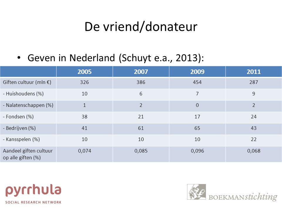 De vriend/donateur Geven in Nederland (Schuyt e.a., 2013): 2005200720092011 Giften cultuur (mln €)326386454287 - Huishoudens (%)10679 - Nalatenschappe