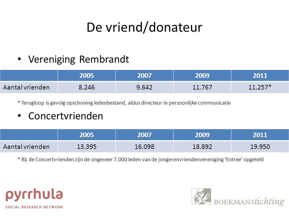 De vriend/donateur FNVM – een eerste peiling onder 20 leden 2005200720092011 Gemiddeld aantal vrienden 563555527520