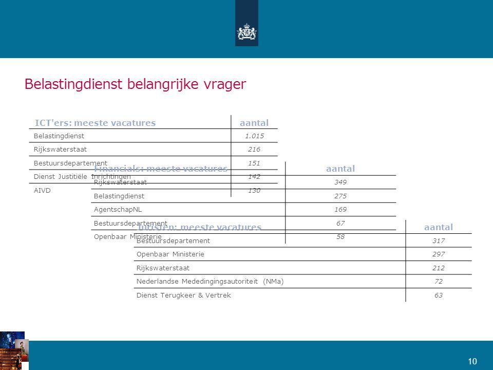 10 ICT'ers: meeste vacaturesaantal Belastingdienst1.015 Rijkswaterstaat216 Bestuursdepartement151 Dienst Justitiële Inrichtingen142 AIVD130 Financials