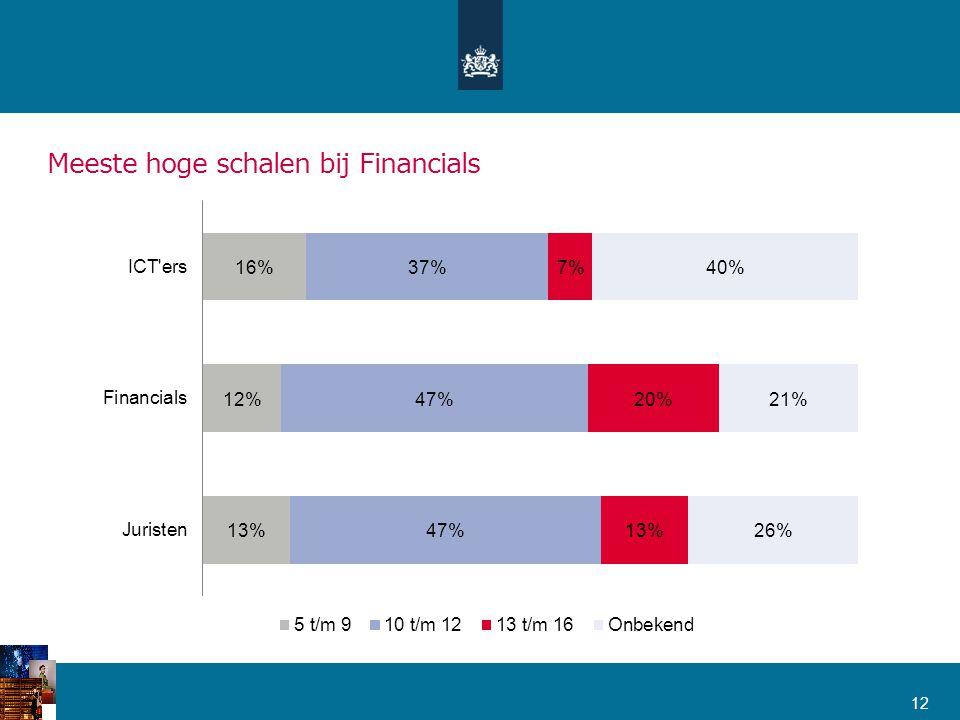 Meeste hoge schalen bij Financials 12