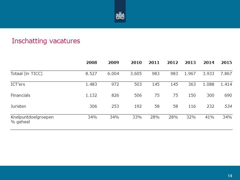 Inschatting vacatures 20082009201020112012201320142015 Totaal (in TICC)8.5276.0043.605983 1.9673.9337.867 ICT'ers1.483972503145 3631.0881.414 Financia