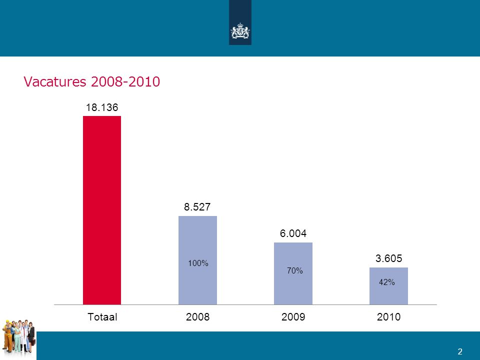 Vacatures 2008-2010 2 100% 70% 42%
