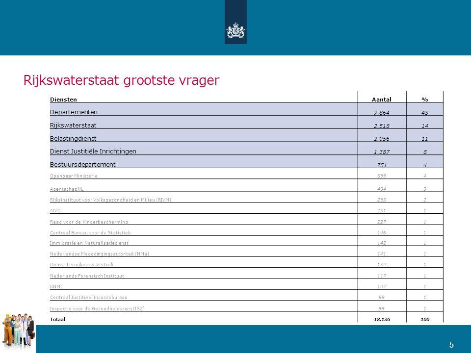 Rijkswaterstaat grootste vrager 5 DienstenAantal% Departementen 7.86443 Rijkswaterstaat 2.51814 Belastingdienst 2.05611 Dienst Justitiële Inrichtingen