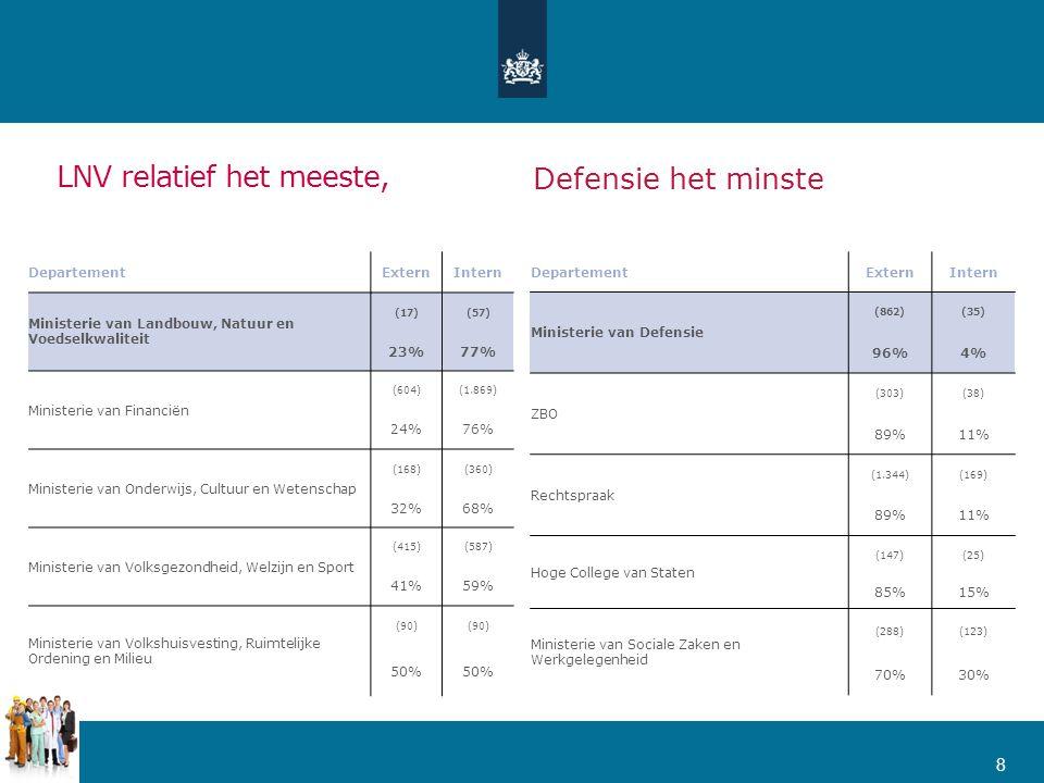 LNV relatief het meeste, 8 DepartementExternIntern Ministerie van Landbouw, Natuur en Voedselkwaliteit (17)(57) 23%77% Ministerie van Financiën (604)(1.869) 24%76% Ministerie van Onderwijs, Cultuur en Wetenschap (168)(360) 32%68% Ministerie van Volksgezondheid, Welzijn en Sport (415)(587) 41%59% Ministerie van Volkshuisvesting, Ruimtelijke Ordening en Milieu (90) 50% DepartementExternIntern Ministerie van Defensie (862)(35) 96%4% ZBO (303)(38) 89%11% Rechtspraak (1.344)(169) 89%11% Hoge College van Staten (147)(25) 85%15% Ministerie van Sociale Zaken en Werkgelegenheid (288)(123) 70%30% Defensie het minste