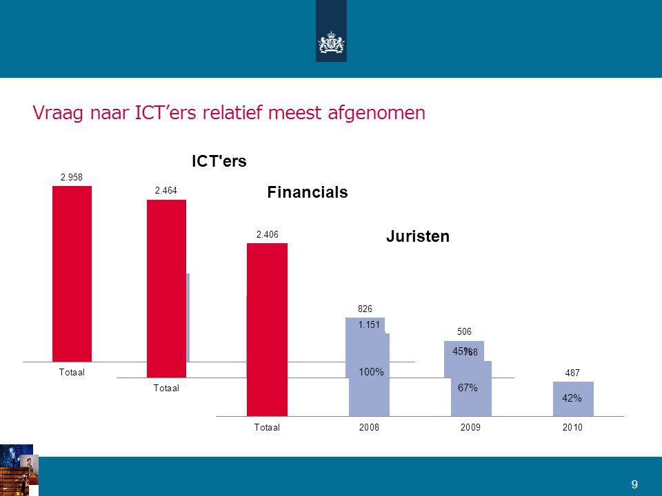 Vraag naar ICT'ers relatief meest afgenomen 9
