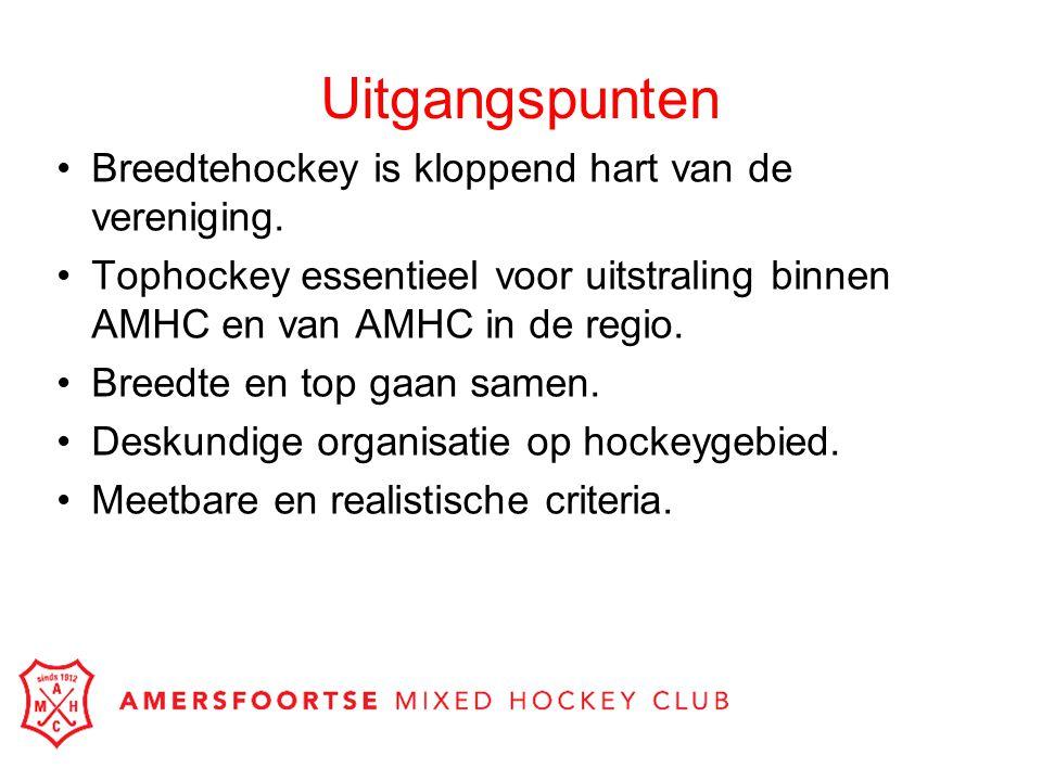 Uitgangspunten Breedtehockey is kloppend hart van de vereniging. Tophockey essentieel voor uitstraling binnen AMHC en van AMHC in de regio. Breedte en