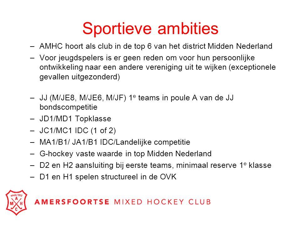 Sportieve ambities –AMHC hoort als club in de top 6 van het district Midden Nederland –Voor jeugdspelers is er geen reden om voor hun persoonlijke ont