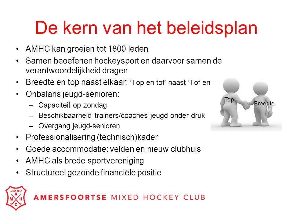 De kern van het beleidsplan AMHC kan groeien tot 1800 leden Samen beoefenen hockeysport en daarvoor samen de verantwoordelijkheid dragen Breedte en to