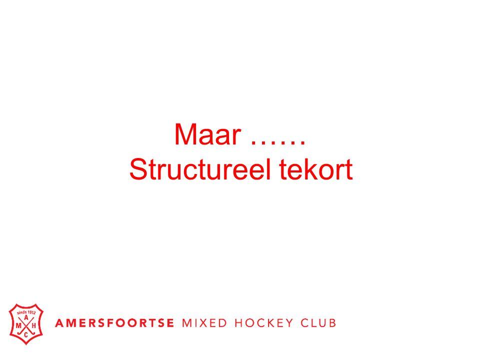 Maar …… Structureel tekort