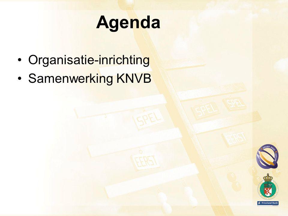 Aandachtspunten Doorvoeren Goed Sportbestuur / Minimale kwaliteitseisen NOC*NSF Financiële situatie KNKB (m.n.