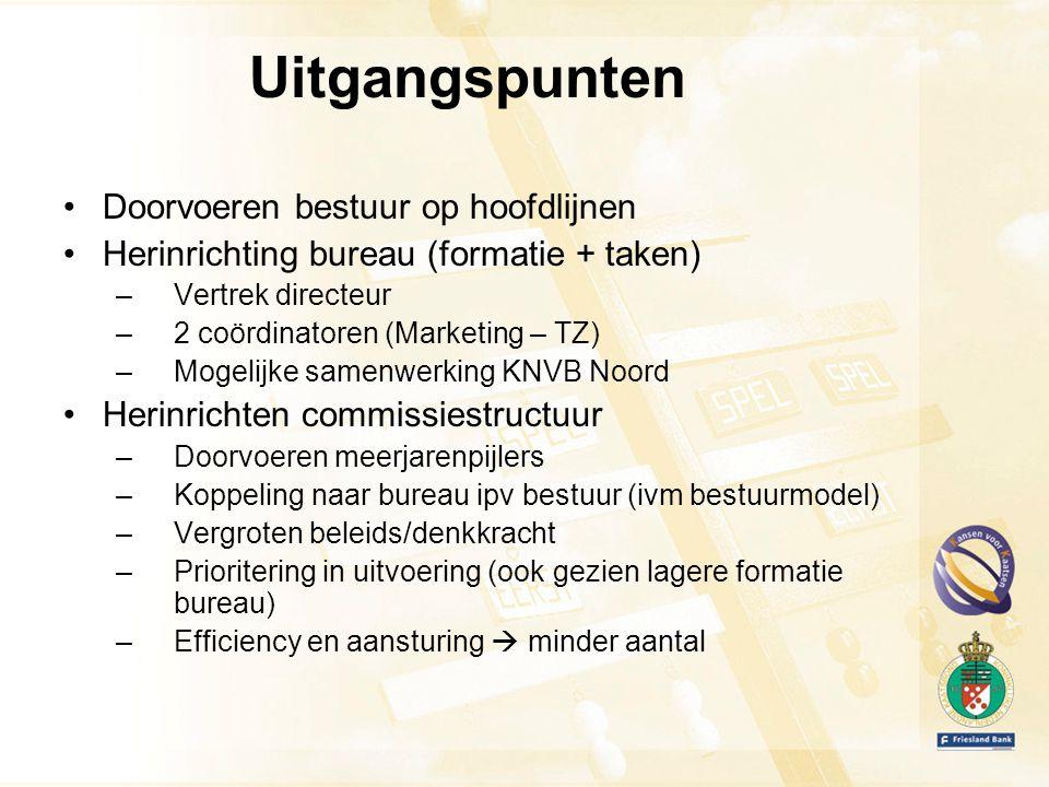 Marketing/ Sponsoring Verenigingen/ Breedtesport SecretarisVoorzitter Penning- meester Wedstrijd zaken Technische zaken Directeur Financieel Medew.