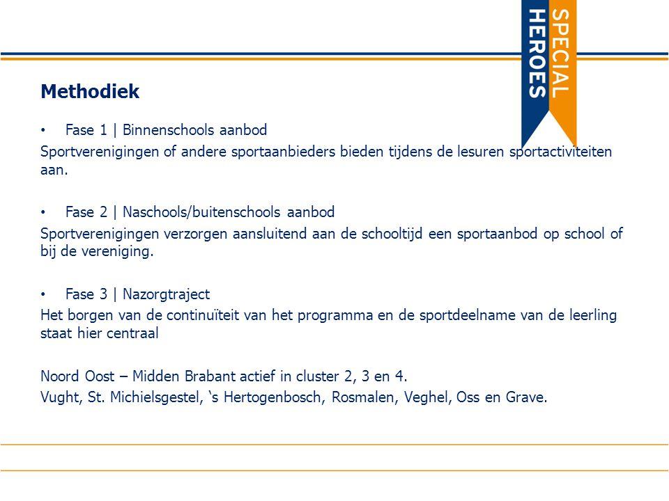 www.specialsportloket.nl 1.Sportaanbod voor mensen met een beperking 2.
