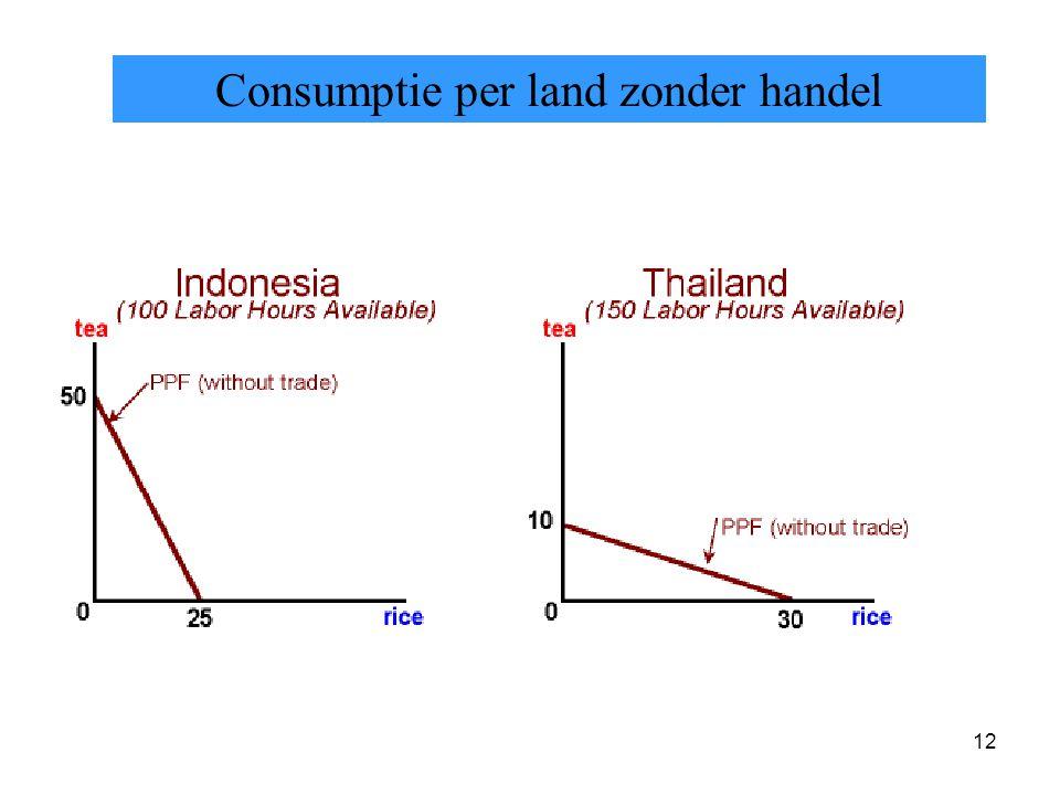 12 Consumptie per land zonder handel