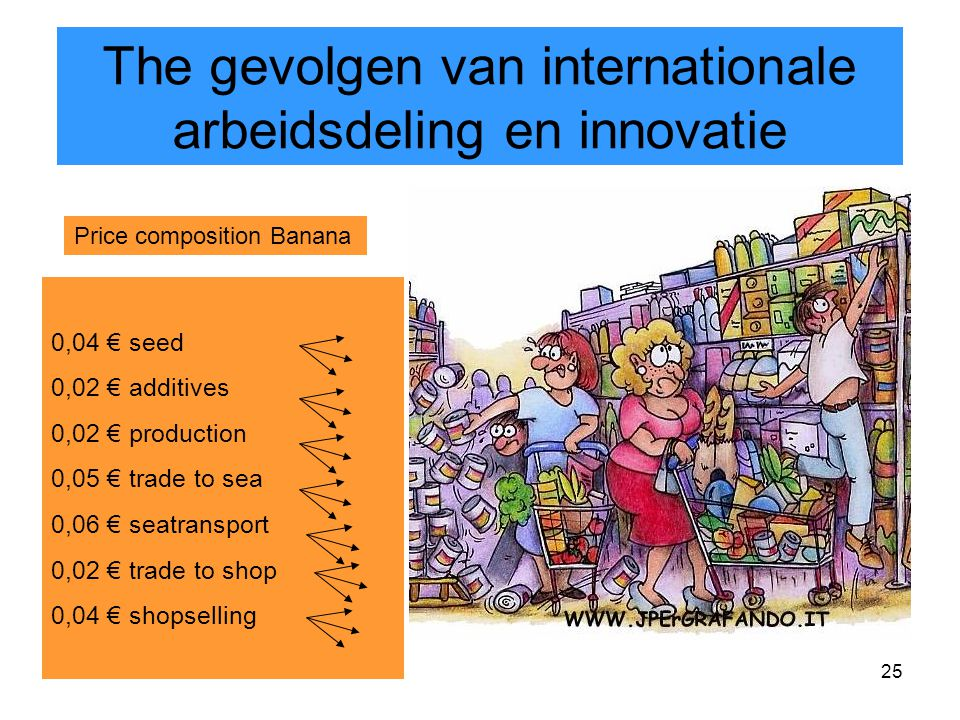 25 The gevolgen van internationale arbeidsdeling en innovatie 0,04 € seed 0,02 € additives 0,02 € production 0,05 € trade to sea 0,06 € seatransport 0,02 € trade to shop 0,04 € shopselling Price composition Banana