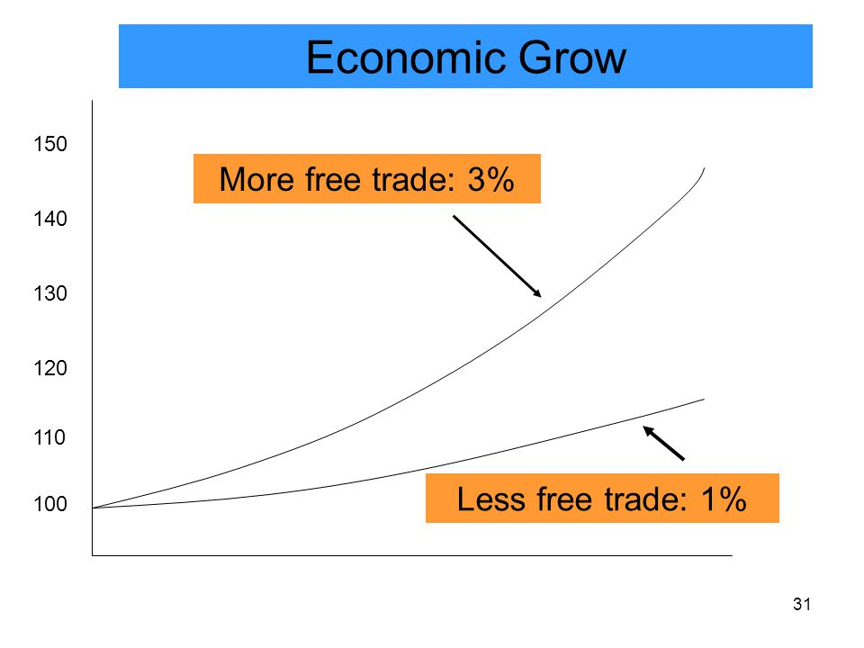 31 100 110 120 150 130 140 More free trade: 3% Economic Grow Less free trade: 1%