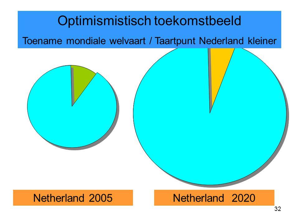 32 Optimismistisch toekomstbeeld Toename mondiale welvaart / Taartpunt Nederland kleiner Netherland 2005Netherland 2020
