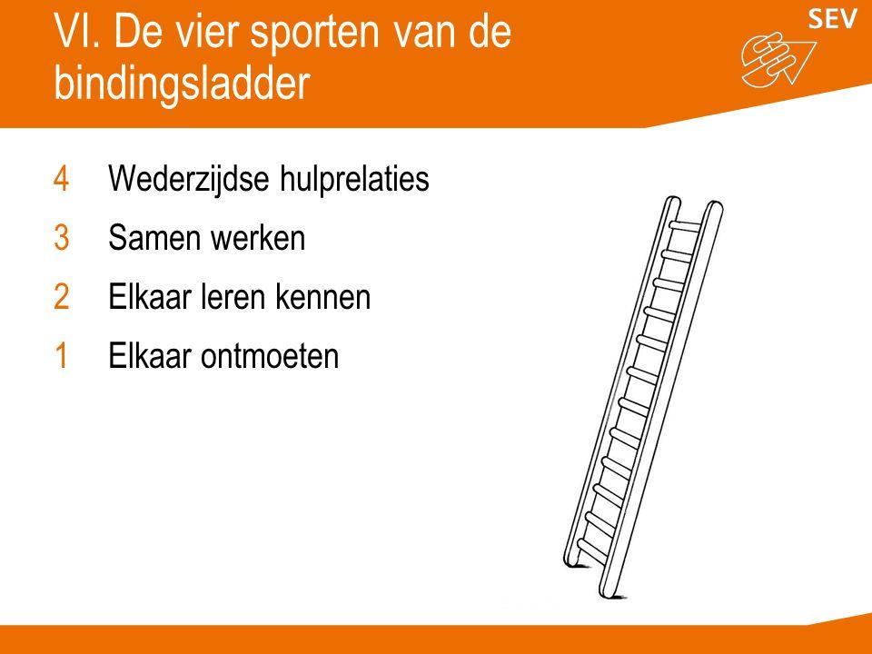 VI. De vier sporten van de bindingsladder 4Wederzijdse hulprelaties 3Samen werken 2Elkaar leren kennen 1Elkaar ontmoeten
