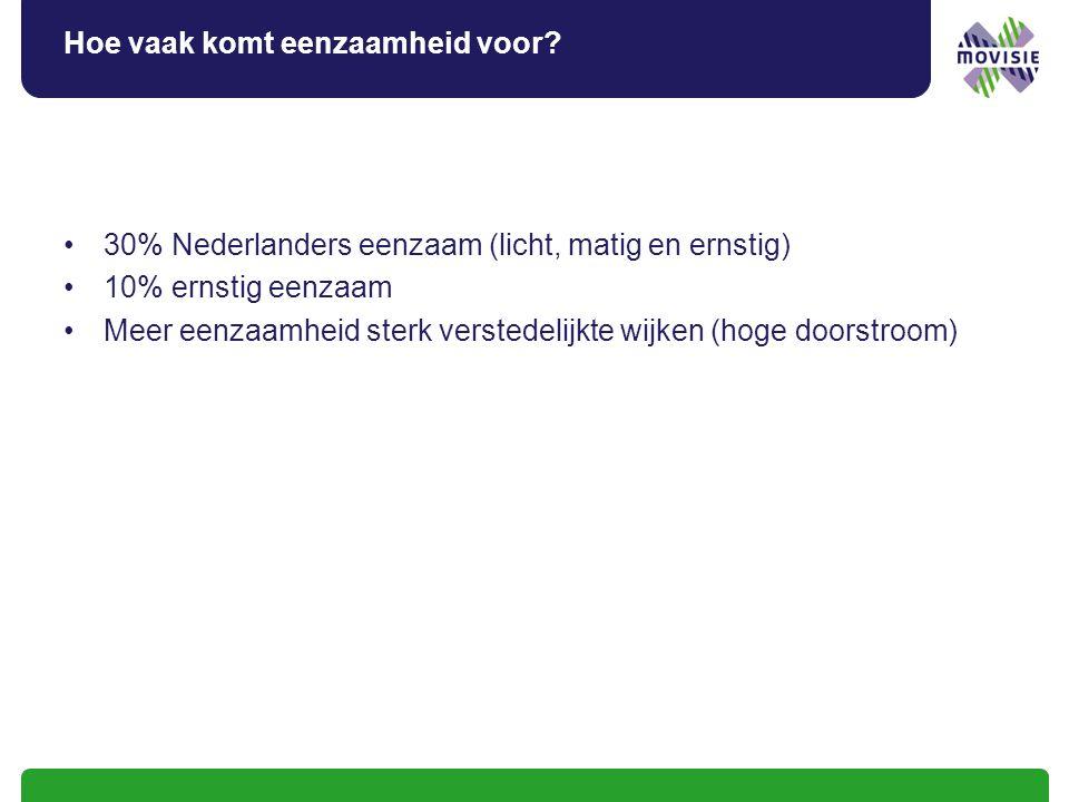 Hoe vaak komt eenzaamheid voor? 30% Nederlanders eenzaam (licht, matig en ernstig) 10% ernstig eenzaam Meer eenzaamheid sterk verstedelijkte wijken (h